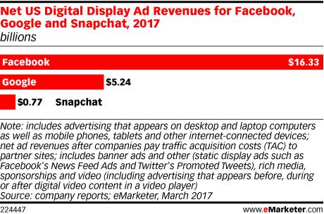 Résultats publicitaires 2017 Facebook Google Snapchat