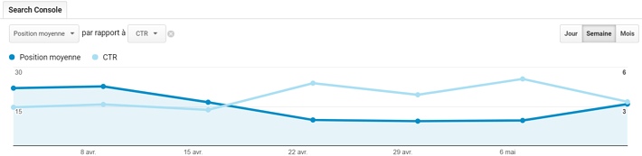 Les résultats AMP sur vos statistiques