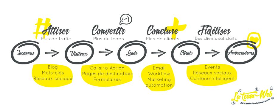 Les 4 étapes de l'Inbound Marketing sont :  - Attirer des inconnus pour avoir plus de trafic  - Convertir vos visiteurs en leads - Conclure en transformant vos leads en clients - Fidélisez-les et faites d'eux des ambassadeurs