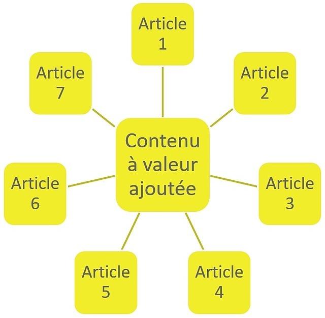 Le blogging et contenu à valeur ajoutée