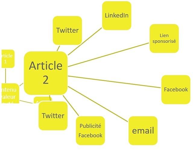 Promouvoir un article sur les réseaux sociaux