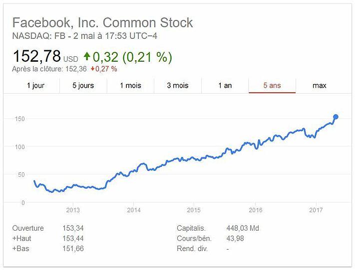 Cours de la bourse Facebook