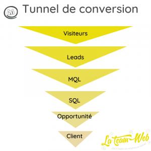 tunnel de conversion marketing ventes bb