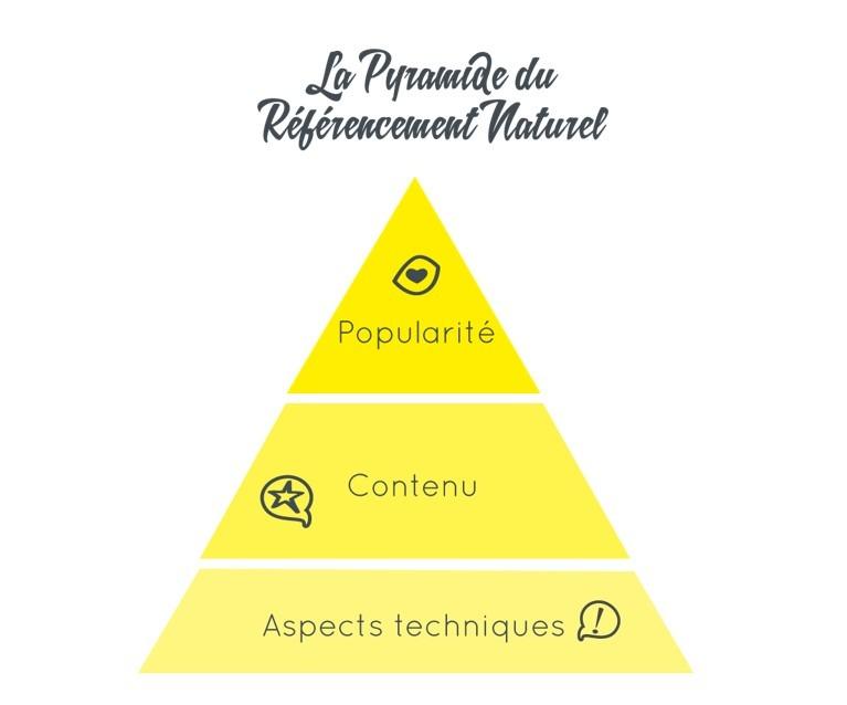 pyramide référencement naturel