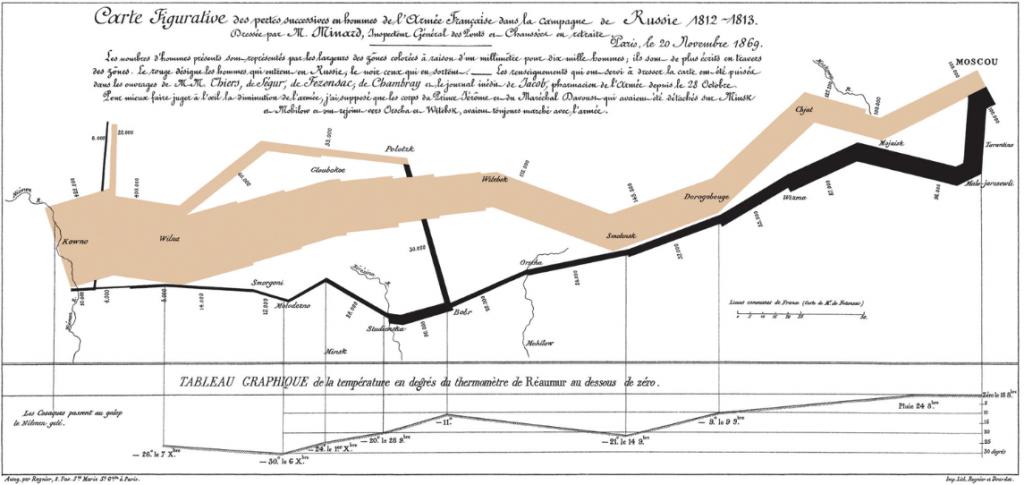 histoire data visualisation