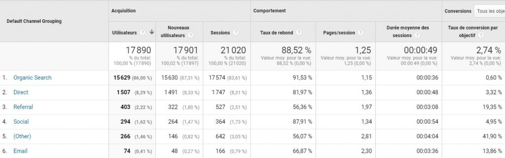 indicateurs google analytics reporting