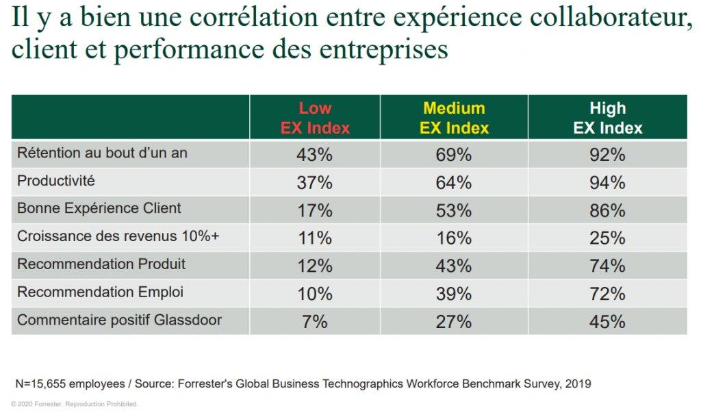 correlation experience collaborateur  client et performance entreprise