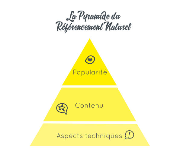Pyramide referencement naturel